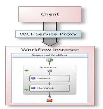 WFService