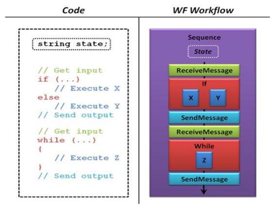 sequentialWorkflow